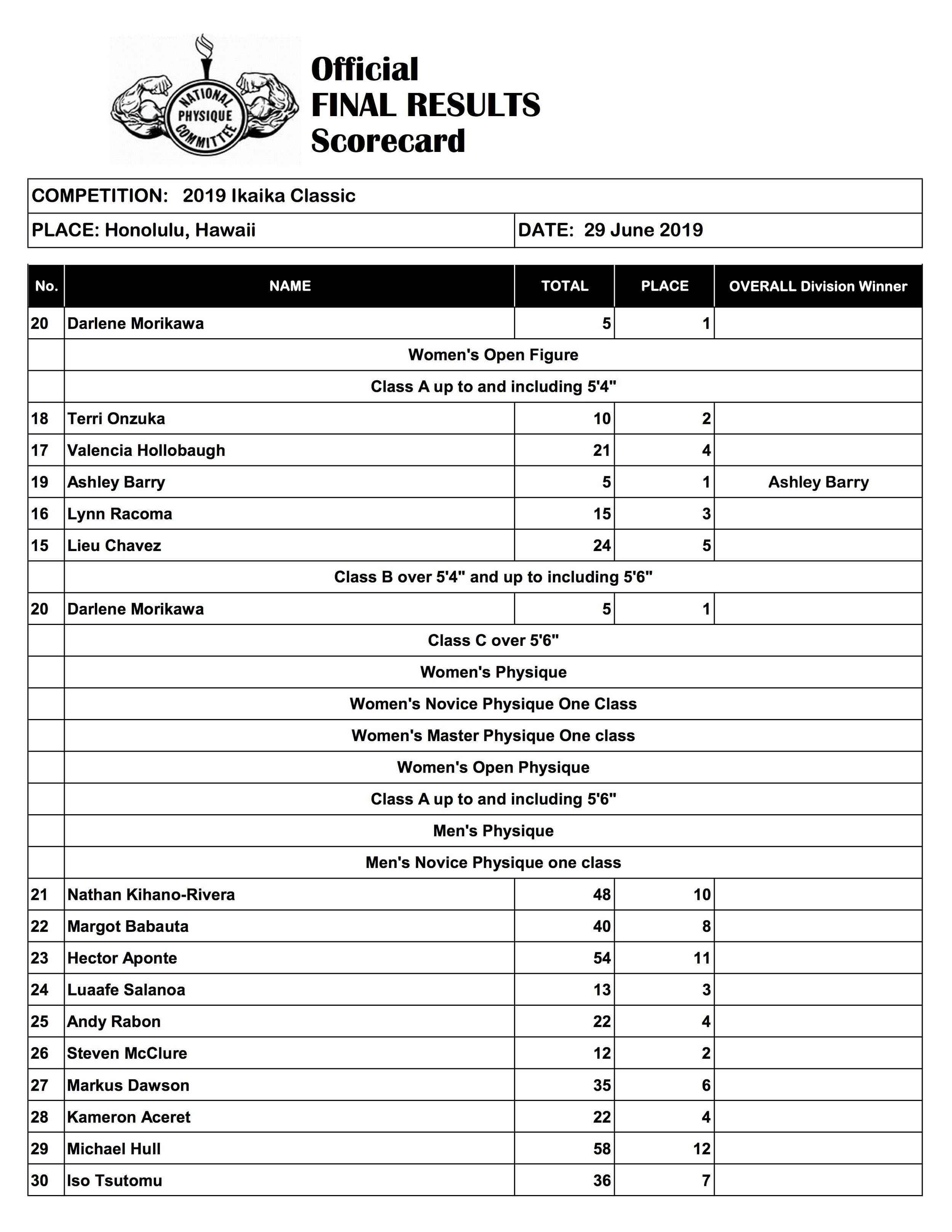 Ikaika Classic Final Scoresheet (2019)2.jpg