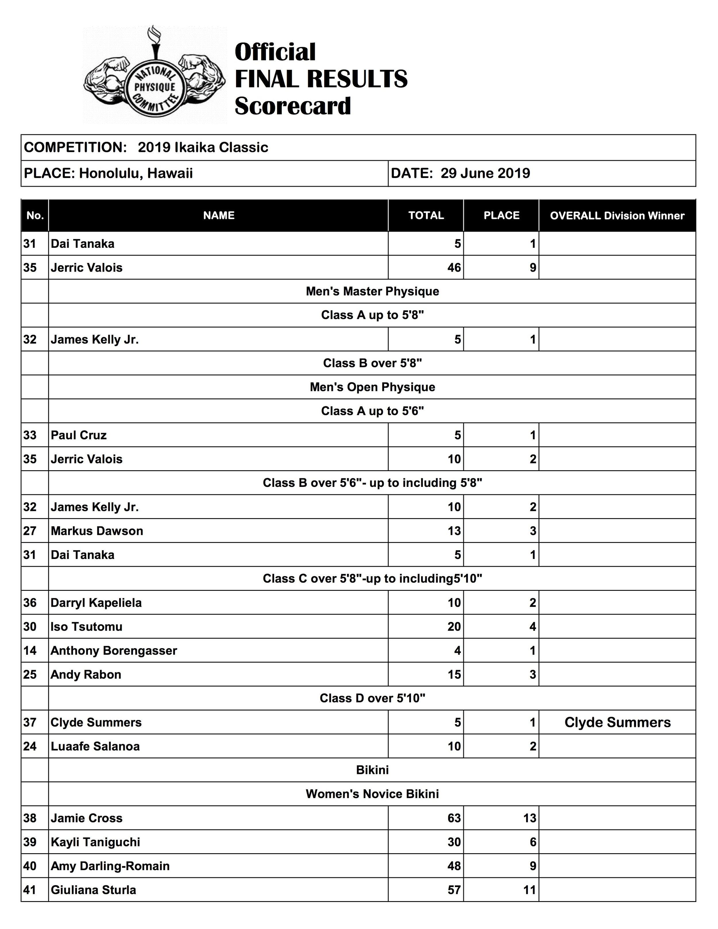 Ikaika Classic Final Scoresheet (2019)3.jpg