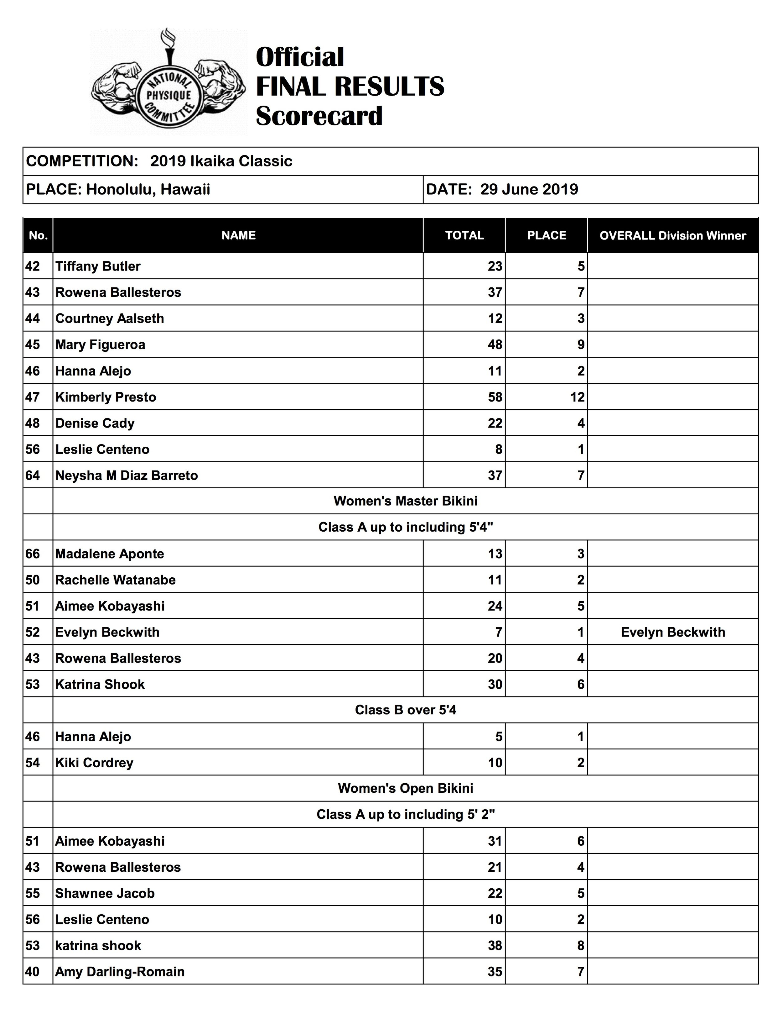 Ikaika Classic Final Scoresheet (2019)4.jpg