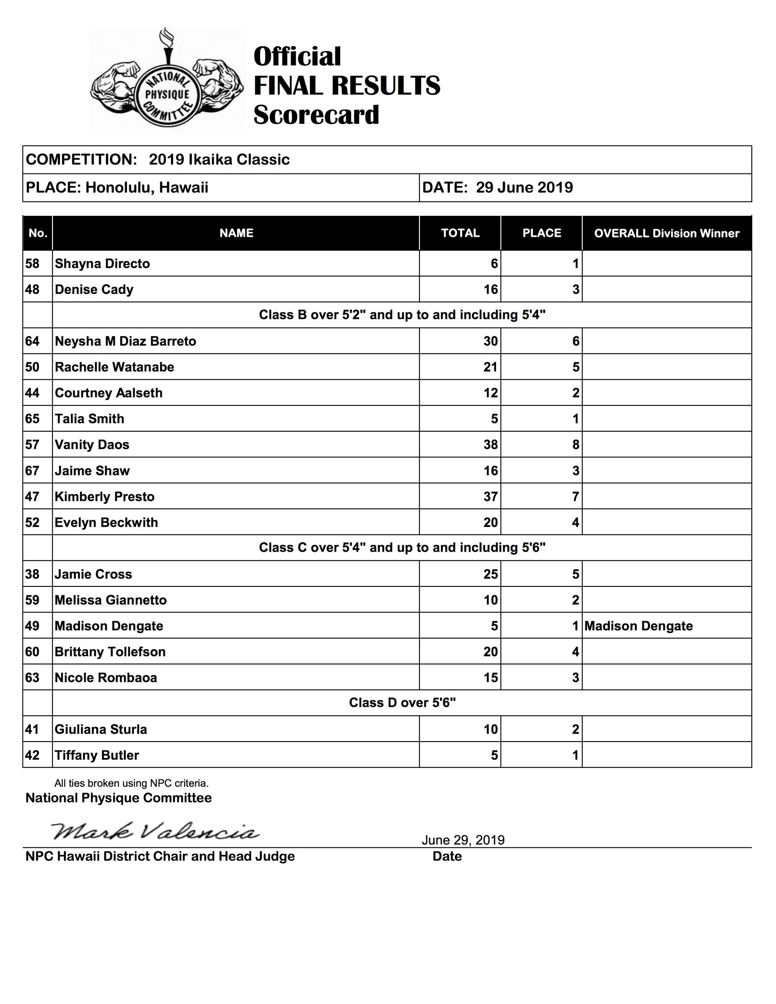 Ikaika Classic Final Scoresheet (2019)5.jpg