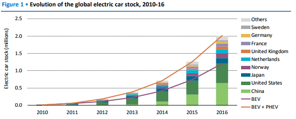 Evolution of the Global Electric Car Stock 2010-2016