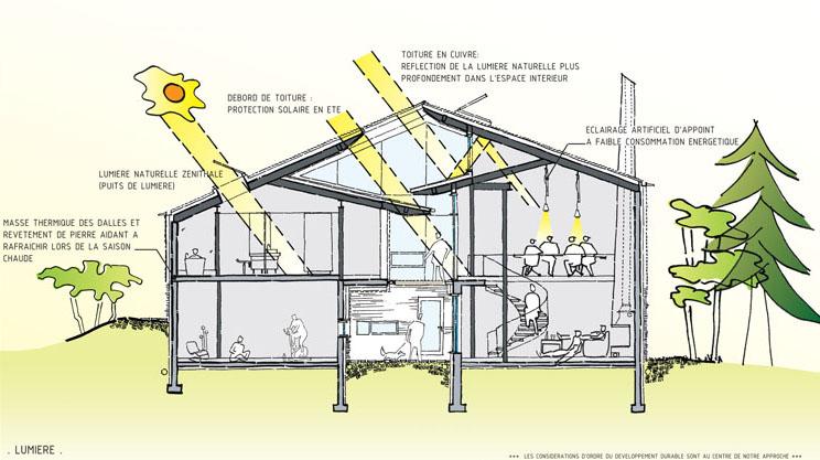Design de la maison passive : Ventilation, chauffage et vues
