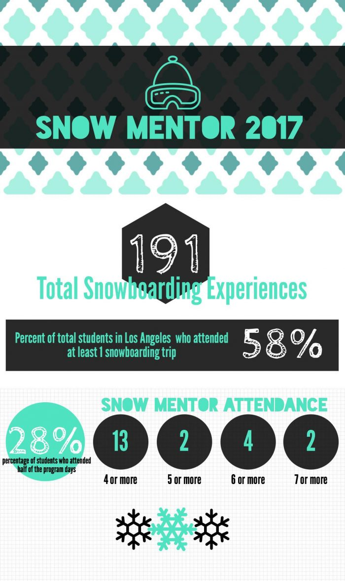 SnowMentor2017Infographic