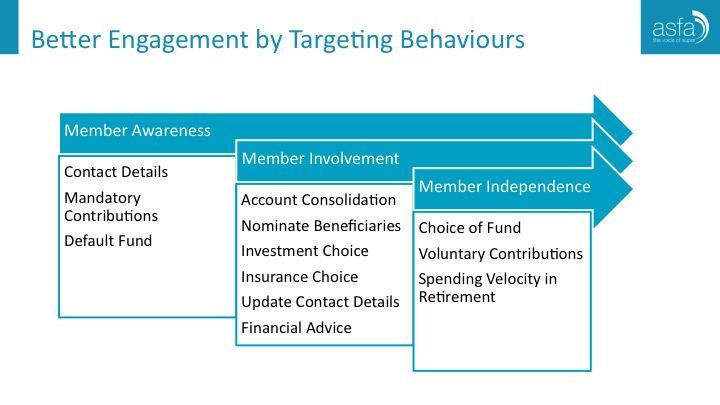 better-engagement-by-targeting-behavious.jpg