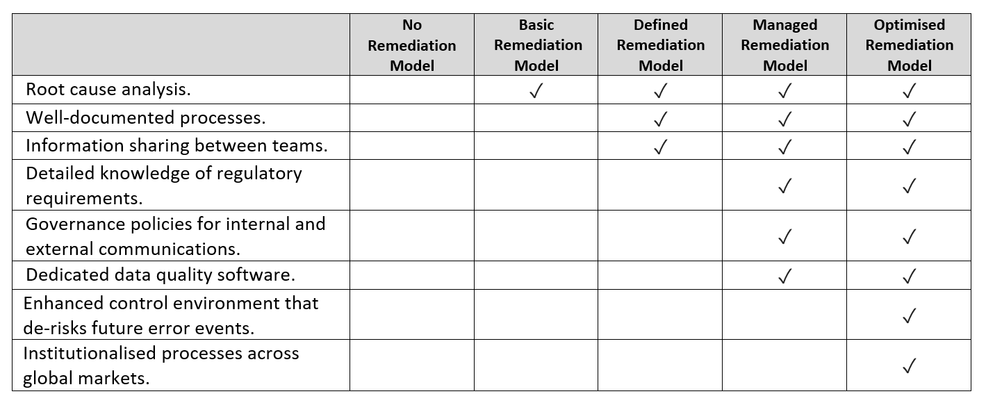 financial-services-data-remediation-models.PNG