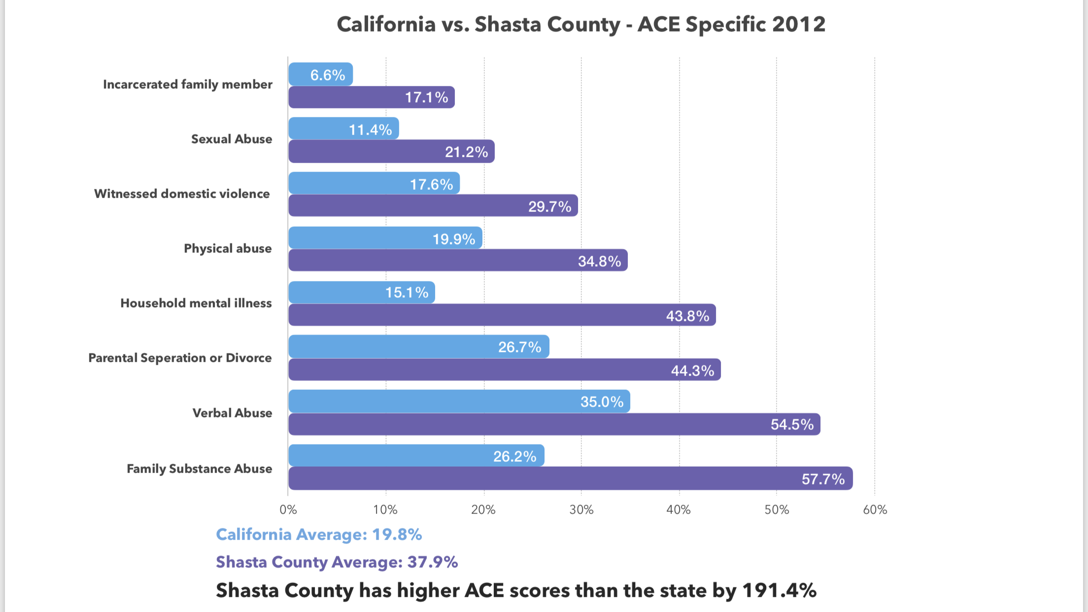 The study from 2012 is the most updated ACE Study in California.  To learn more about ACE's click the chart to learn more.