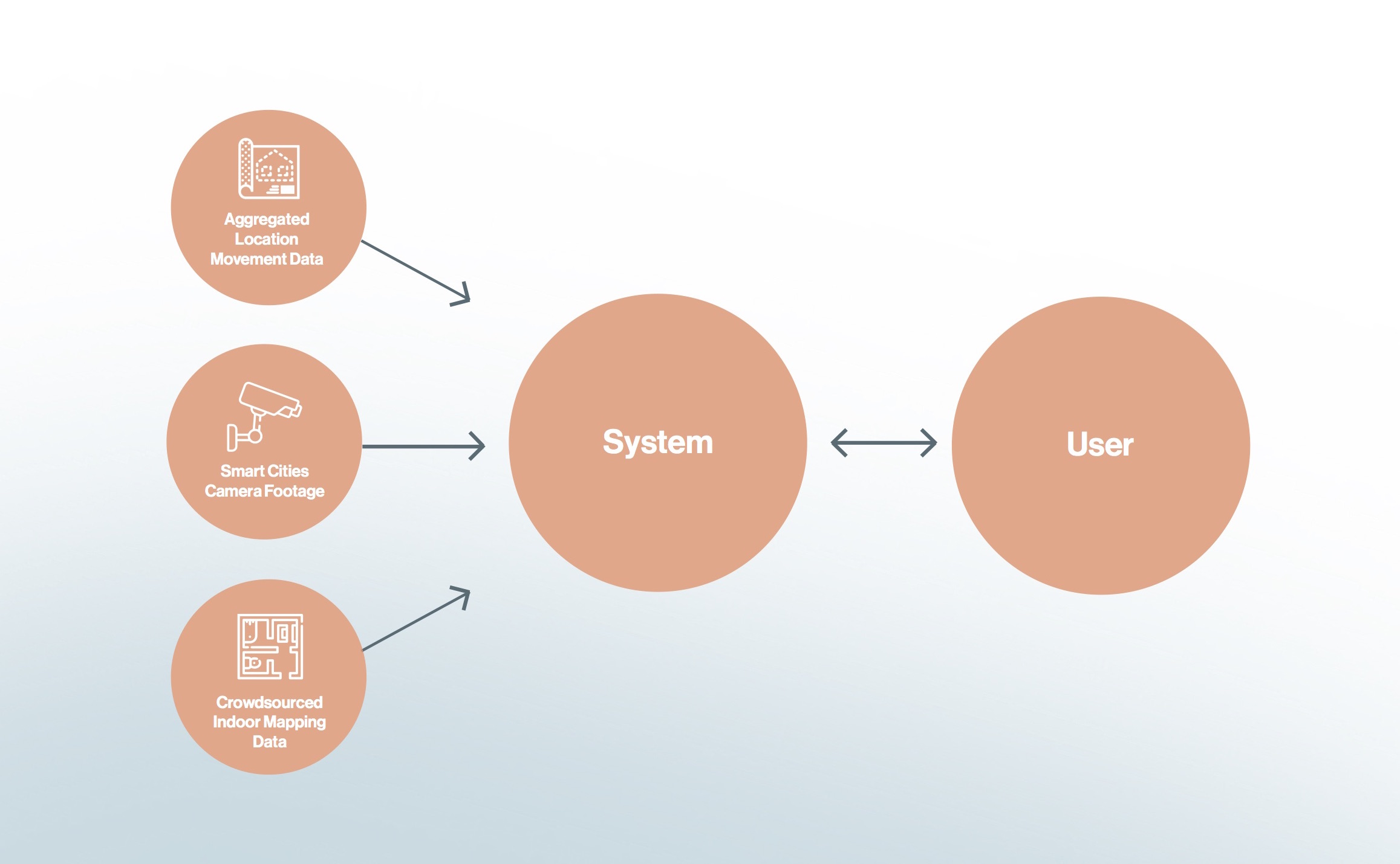 A diagram of the inputs and outputs needed to power Thea, through the capabilities of 5G.