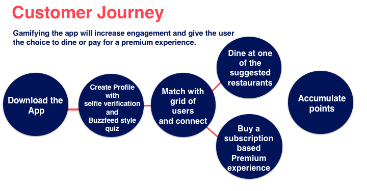 Our potential customer's journey map.