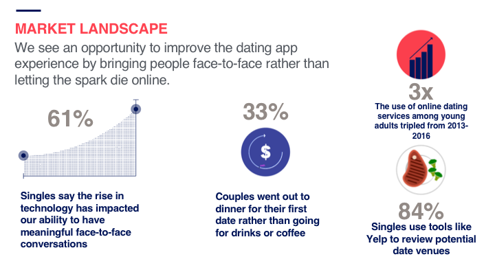 First, we identified our target audience and assessed certain problems in the dating app industry.