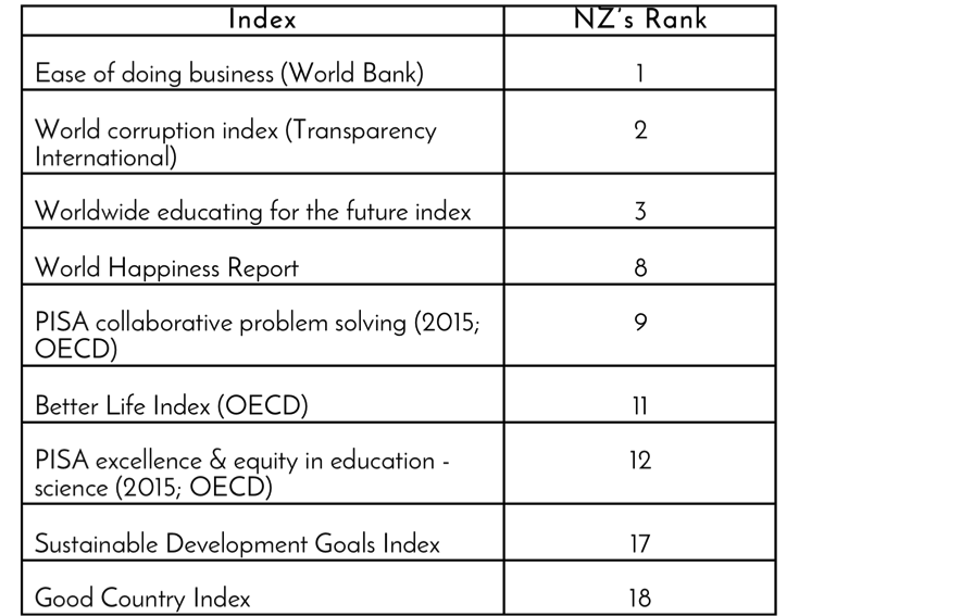 Some of New Zealand's rankings in international comparisons.