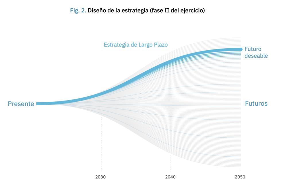 "From España 2050. Translation: ""Strategy design (phase II of the exercise)"". ""Estrategia de Largo Plazo"" = Long Term Strategy; ""Futuro deseable""= Desirable future."