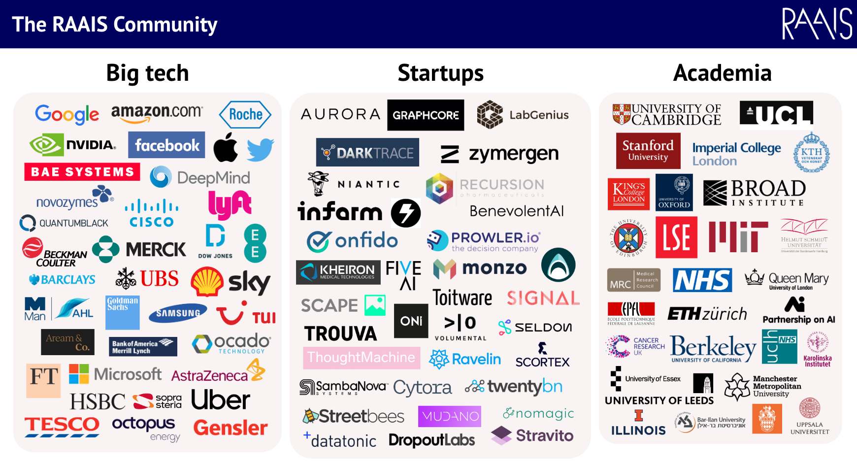 The RAAIS community of tech companies, startups and academia