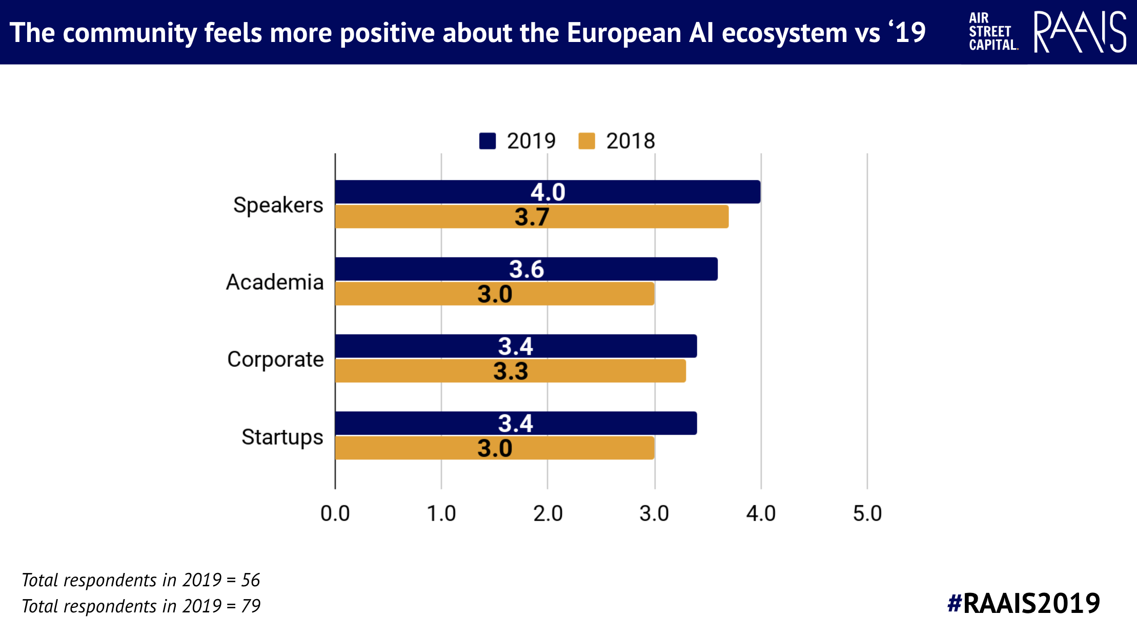 RAAIS 2019 - how do feel about European AI?