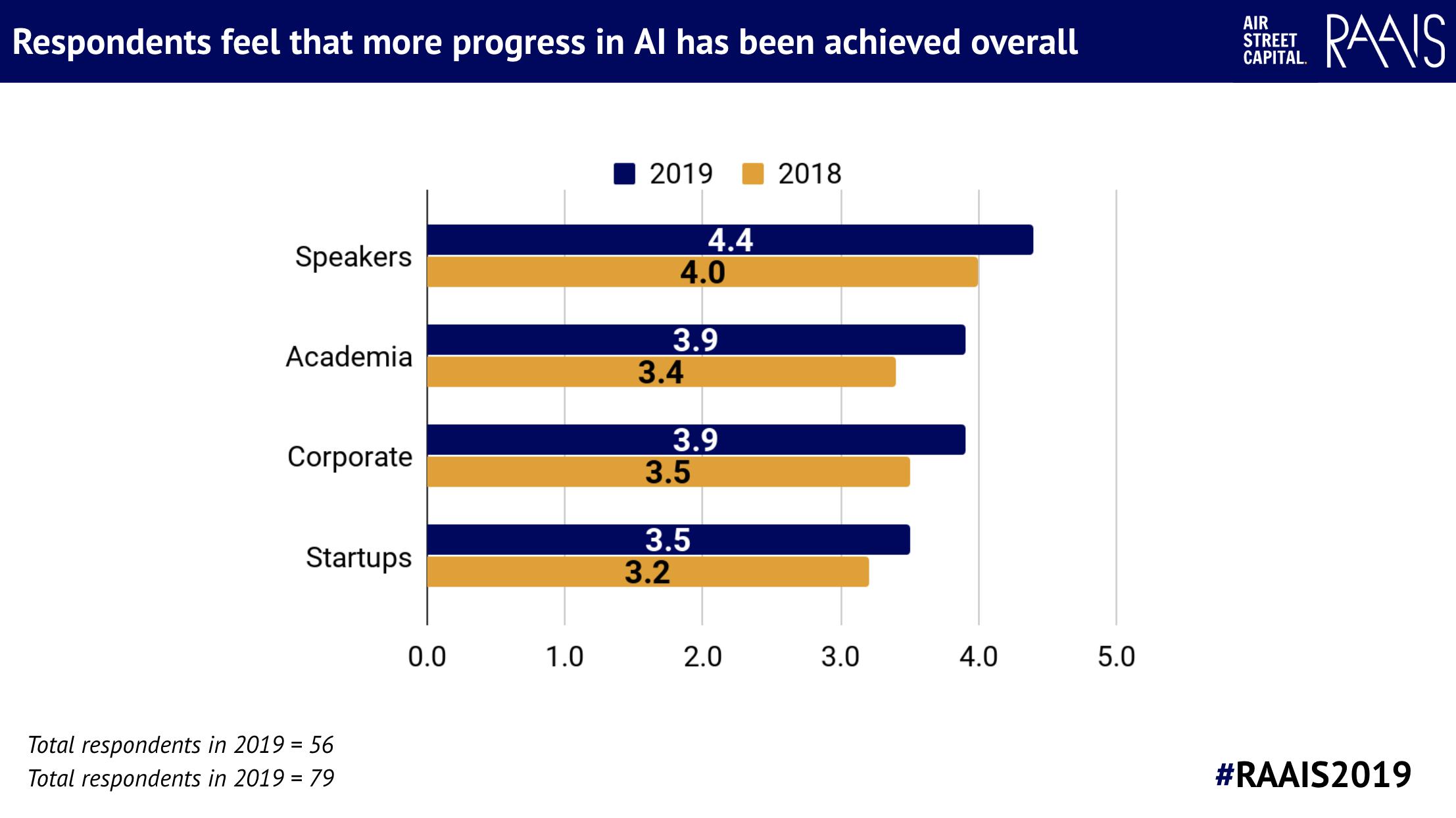 RAAIS 2019 - overall rating of AI progress