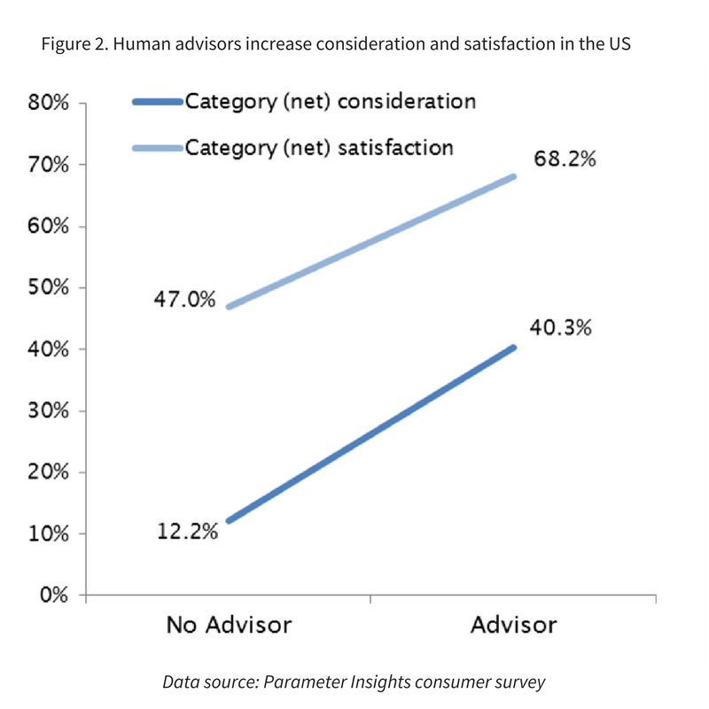 The Advisor Effect_Image 2.png