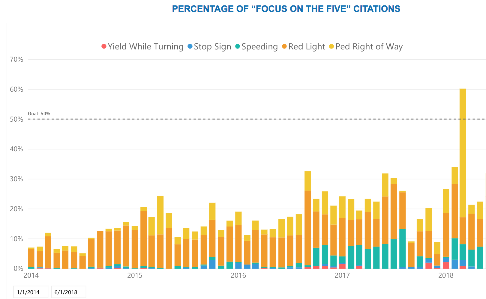 Focus on the Five citation rates in the Tenderloin, Jan. 2014 - May 2018. Graph made by San Francisco City Government, City Performance Scorecards