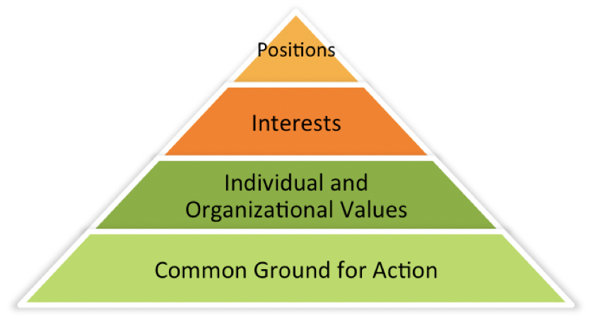 Adapted from Dialogue Partners Group Facilitation