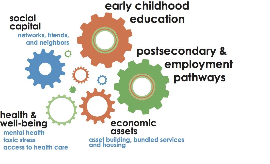 "Ascend Center's Two Generation ""Gear Diagram""    Source: Aspen Institute"