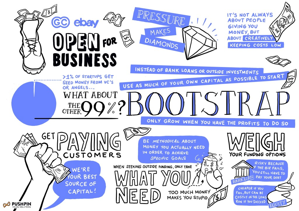 The Infographic from Gimlet Creative about Bootstrapping!  Click here  to listen to the podcast.