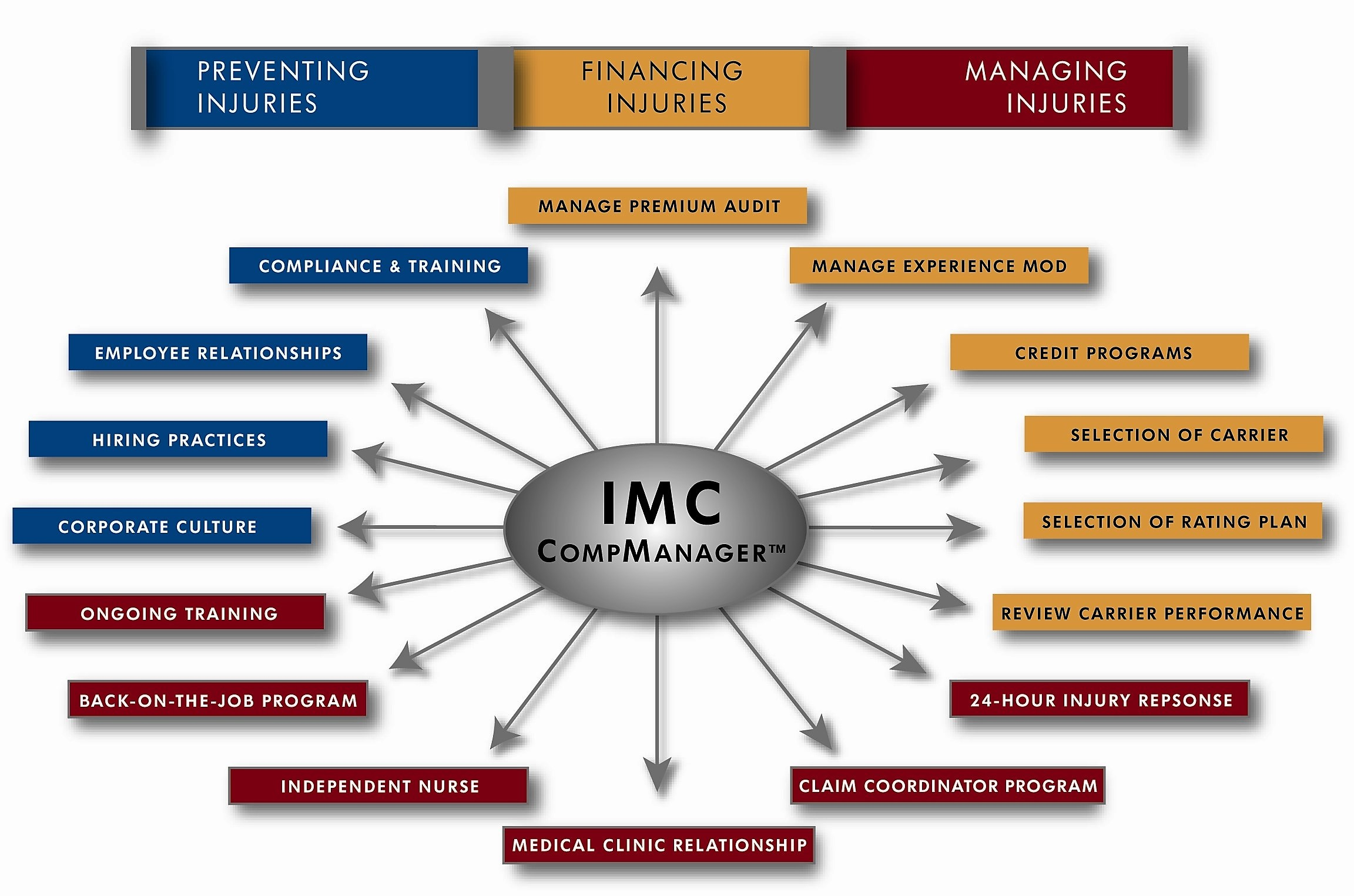 IMC CompManager Diagram