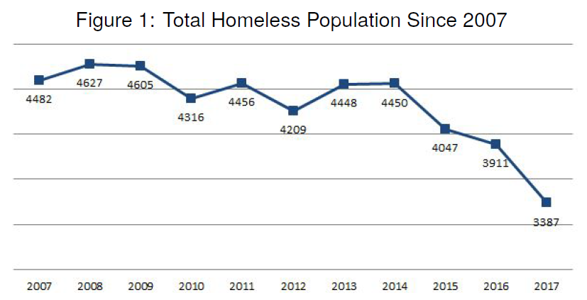 Graph showing Connecticut's total homeless population, 2007-2017.