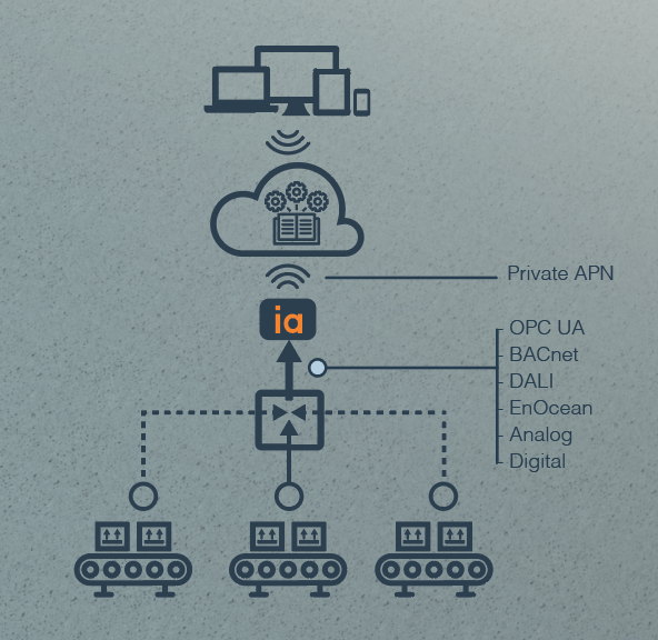 A typical  ia connects IoT system setup for connecting machine control and monitoring to the cloud