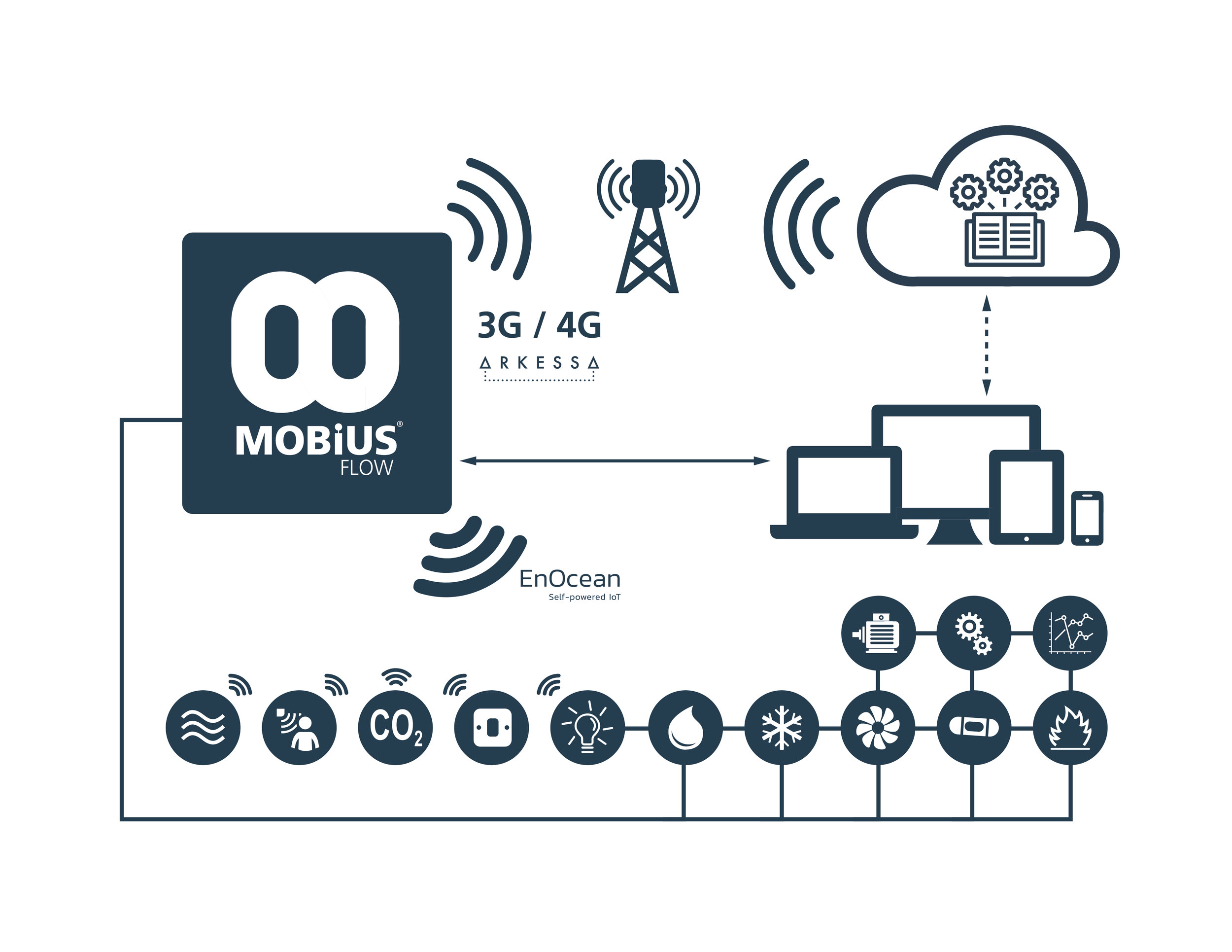 Above: A typical  Mobius Flow Gateway setup using Arkessa 3G/4G and wireless EnOcean devices and wired sensors