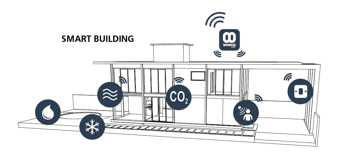 Mobius Flow® allows connectivity, control and provisioning of wired and wireless devices via a 3G / 4G managed mobile data service and then pushed to the cloud or local network.