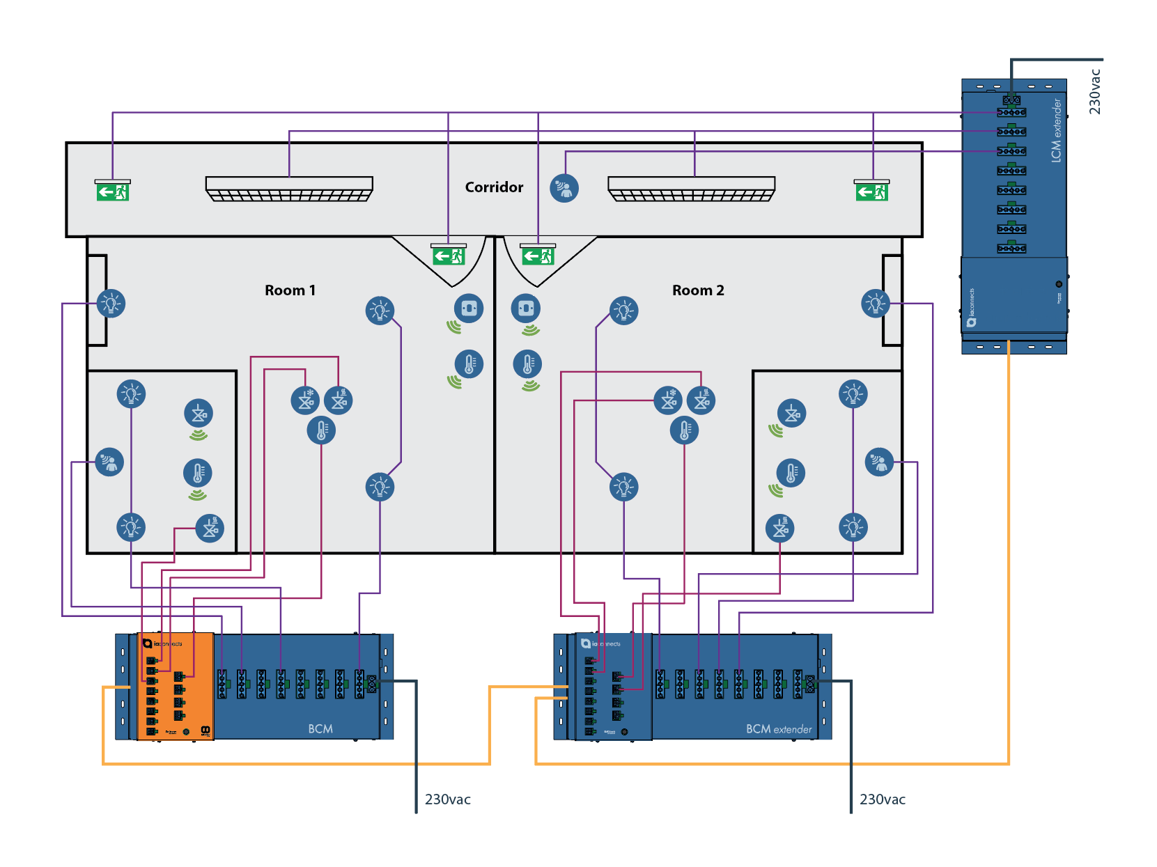 Typical Field Level Architecture using the Intelligent BCM, BCM extender and LCM extender from  ia