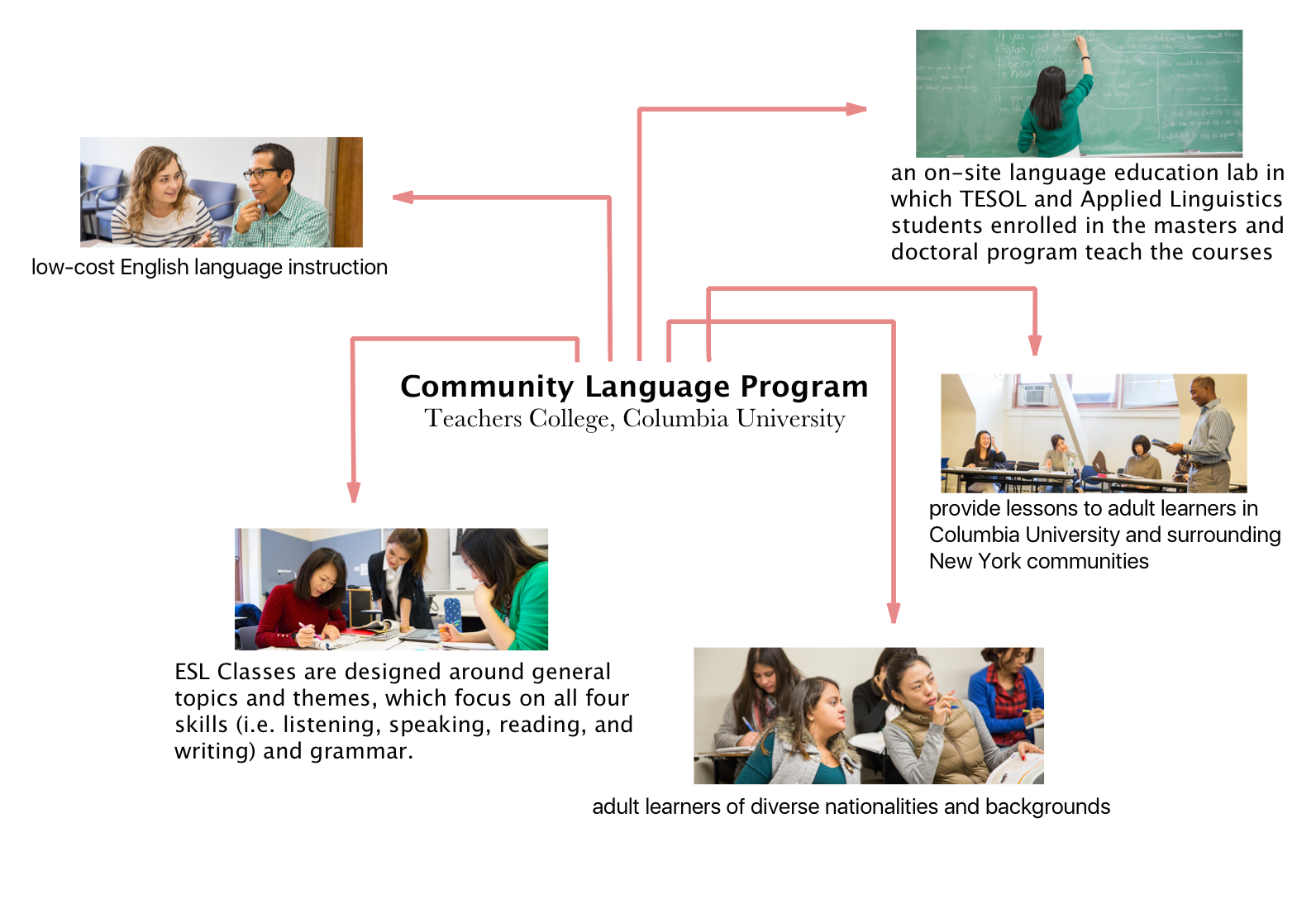 Community Language Program @ Teachers College, Columbia University