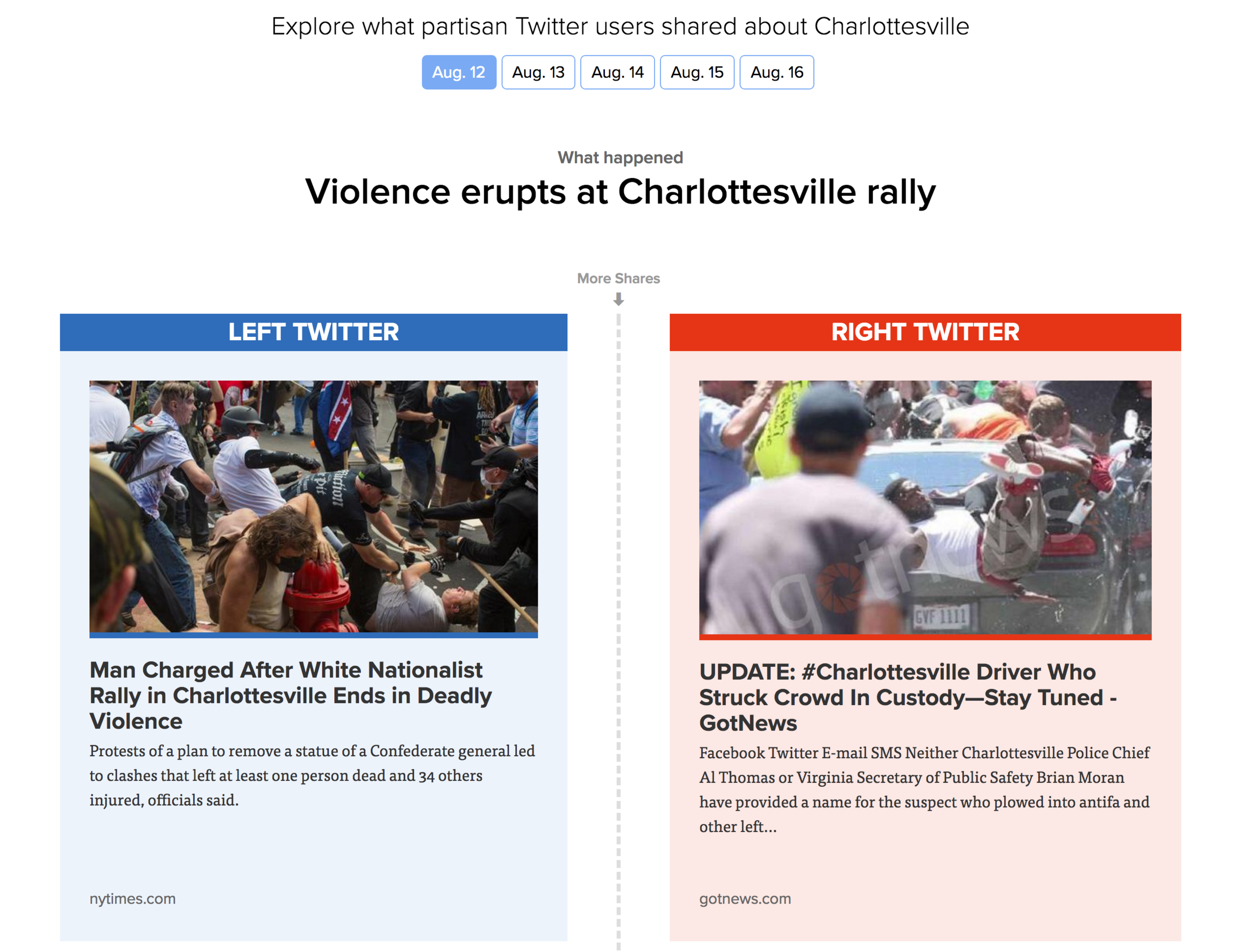 Politico Our left-right media divide told through Charlottesville.png