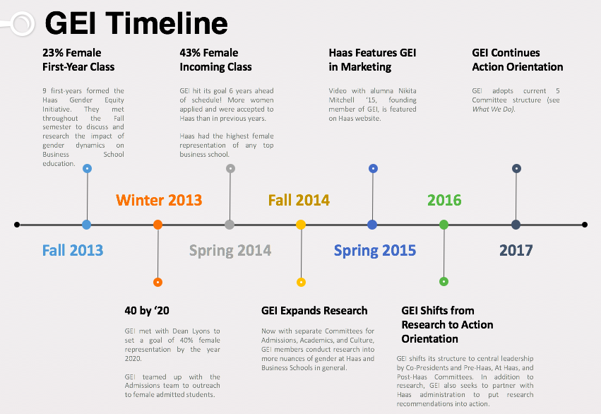 Timeline template (c) www.presentationgo.com