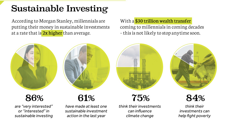 Source: Visual Capitalist,  Millennials are Investing With a Purpose, and It's Changing Wealth Management  by Jeff Desjardins