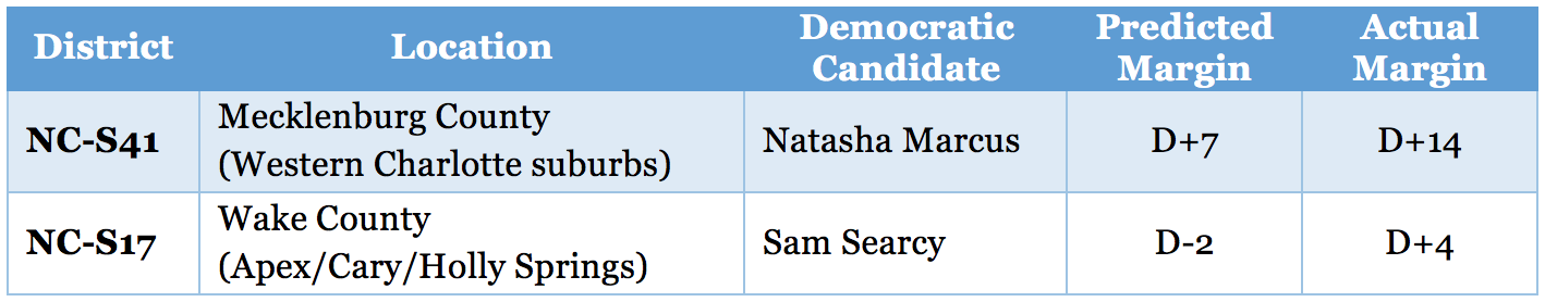NC Senate table 2.png