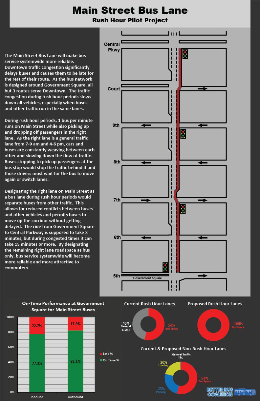 Main St Bus Lanes Diagram.png