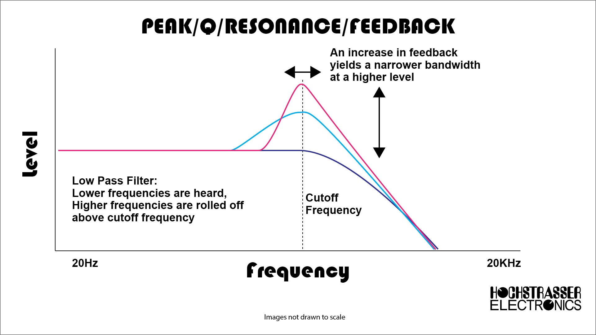 Resonance emphasizes the region of spectral content at the edge of the area that will be rolled off.