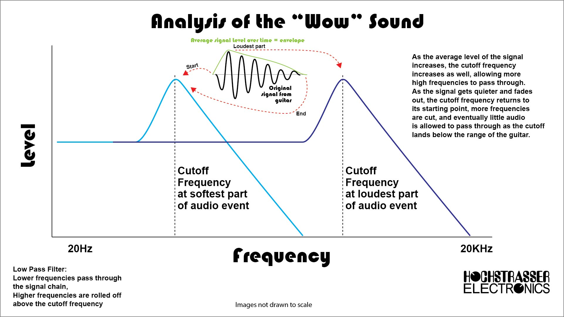 """The trajectory of an envelope filter's behavior throughout the course of a single """"wow"""" sound."""