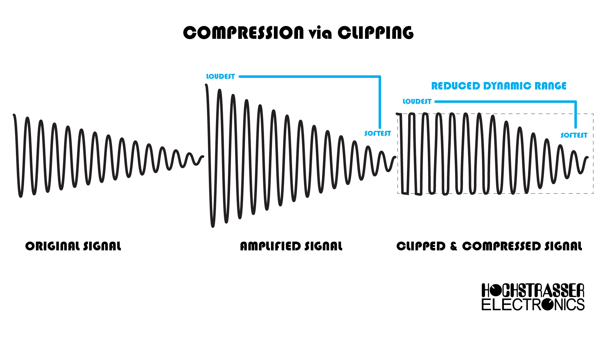 Compression as it relates to clipping