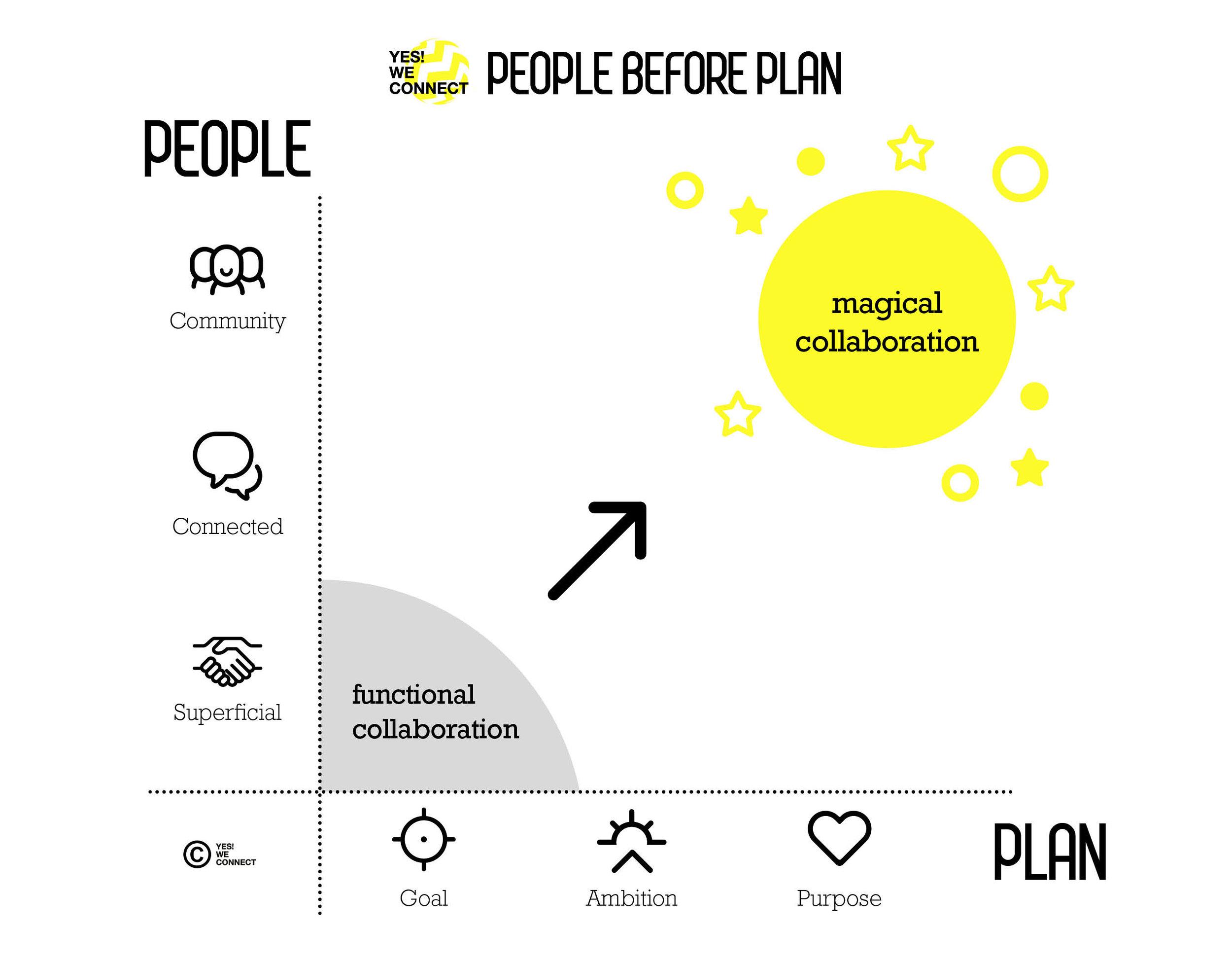 People before plan model