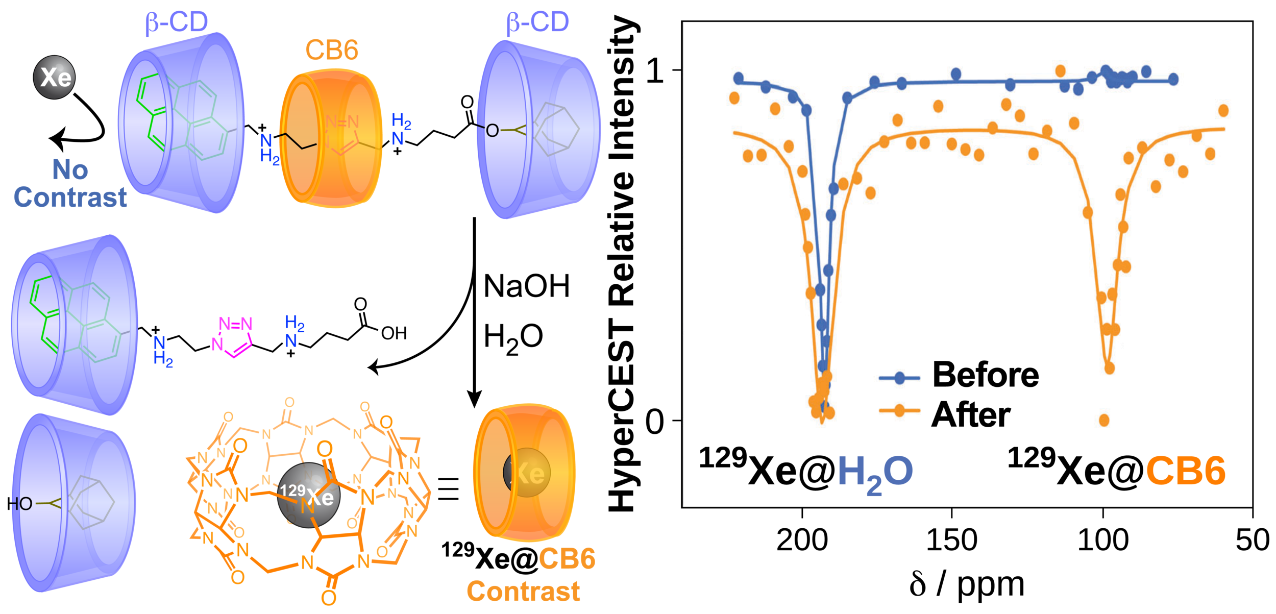 24 Rotaxane Mediated Suppression Activation Abstract.png