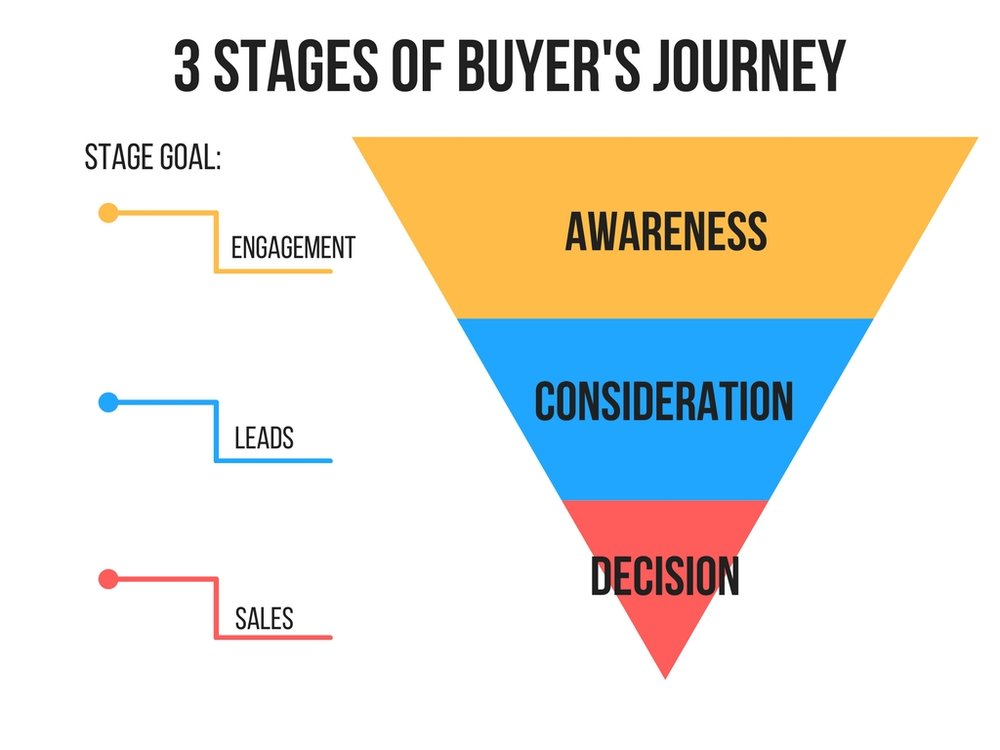 How to Use Buyer's Journey To Create Content and Grow Your Business — The Come Up Media