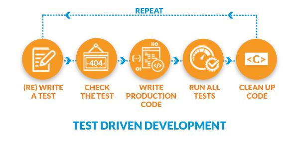 SoftWriters Test Driven Development