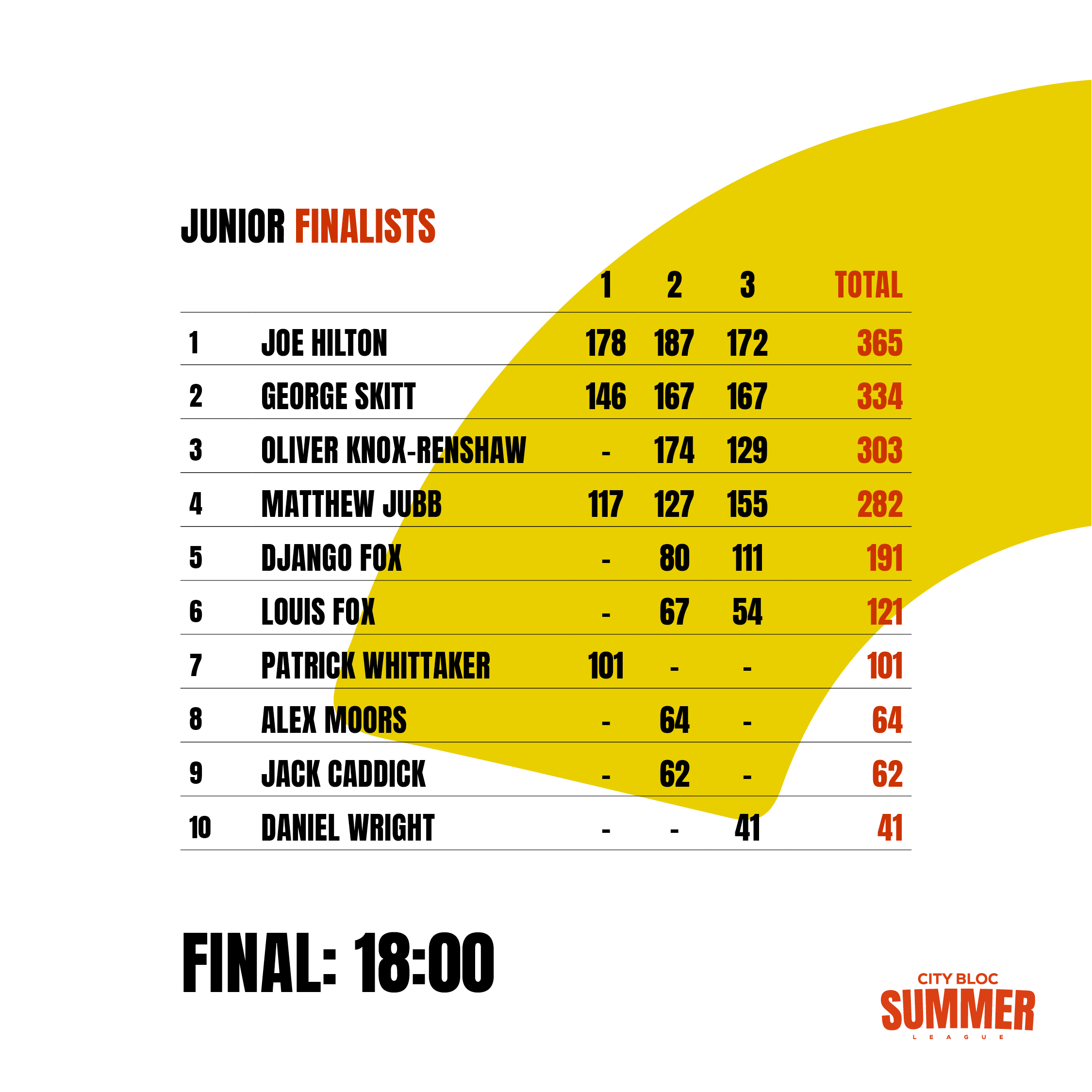 Summer League 2019 Finalists5.jpg