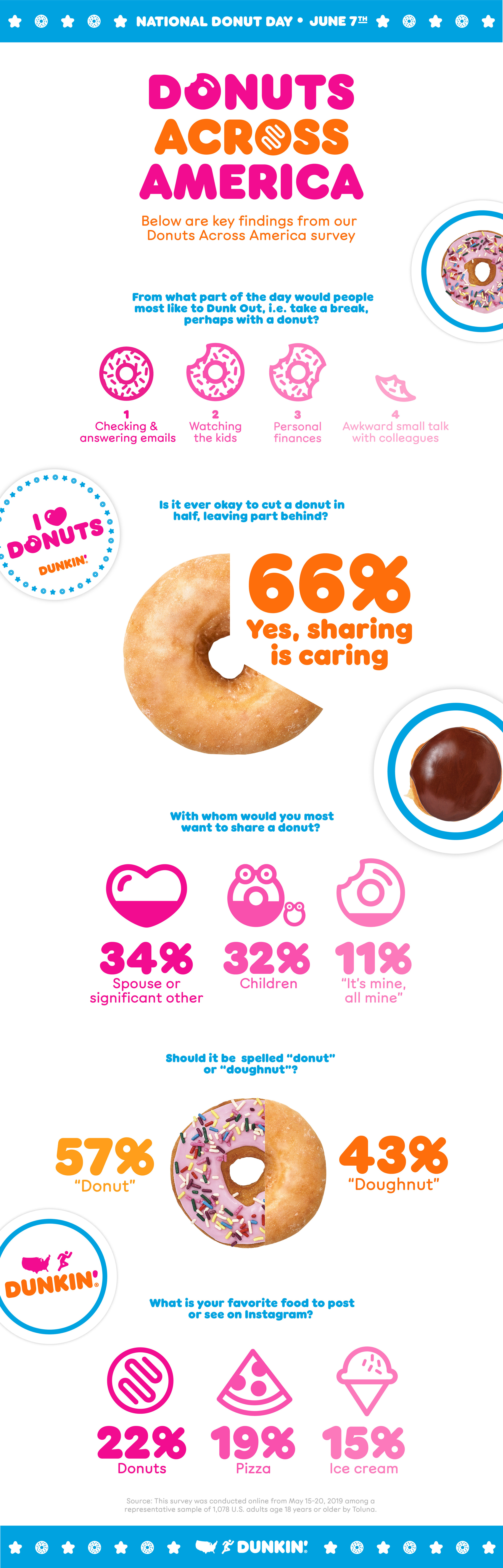 Donuts Across America Survey Infographic.jpg