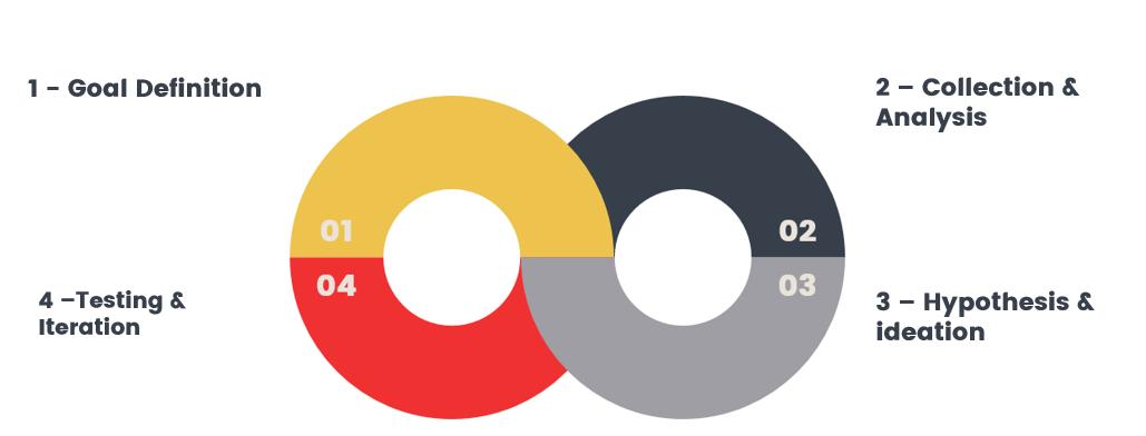 cro framework.PNG