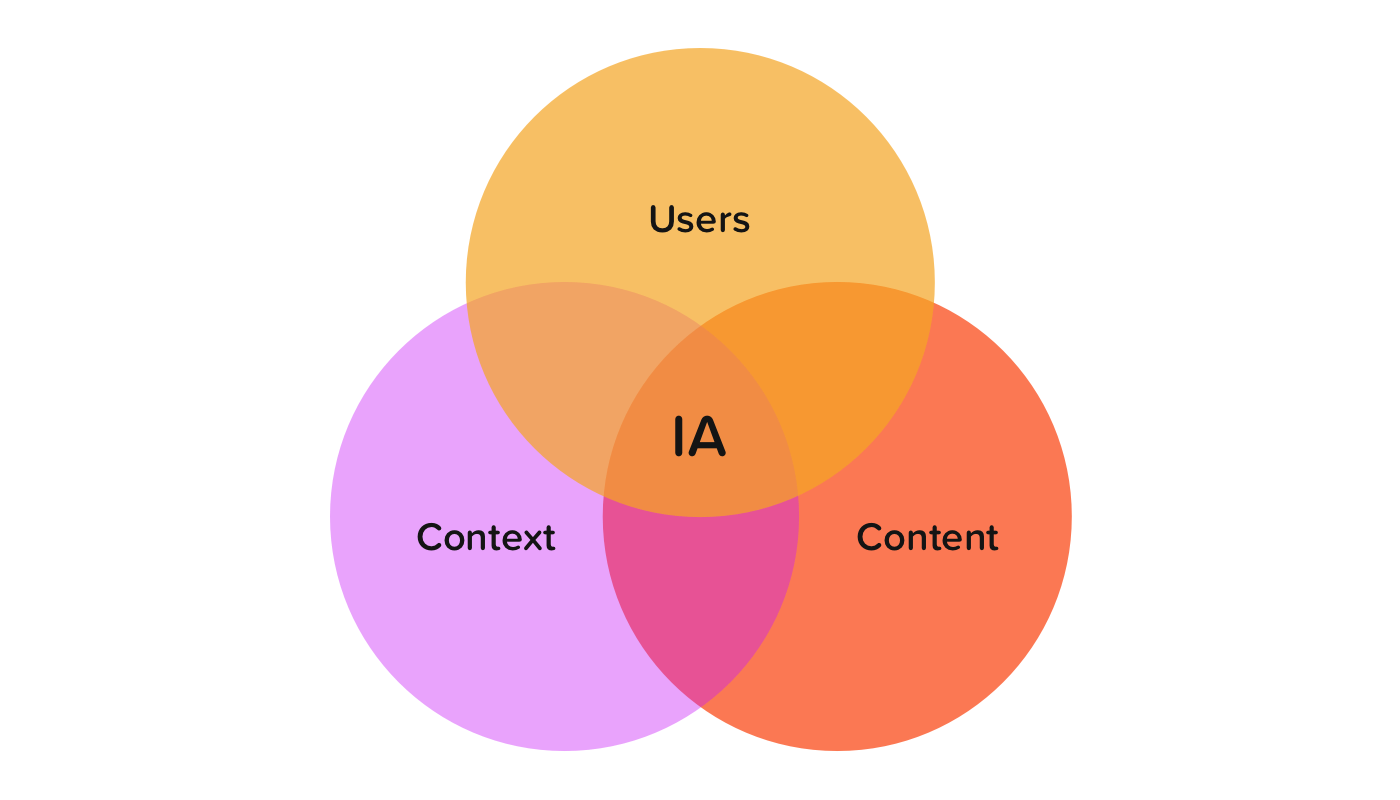 information architecture - Strong User Experience is about much more than beautiful design. Ensuring that your website is structured in a way that's consistent with user needs and expectations is critical to delivering a positive User Experience. Using a range of industry-leading tools, I design and test Information Architecture to ensure it meets audience needs.