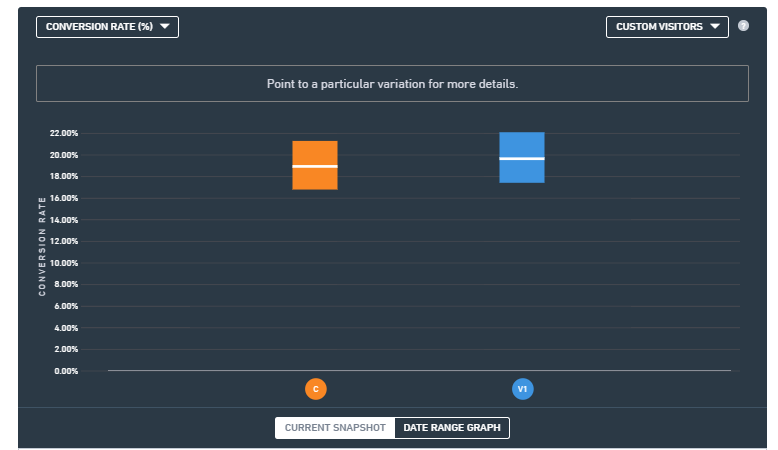 A/B & multivariate testing - Drawing on quantitative and qualitative data I can devise, set up and run A/B and multivariate tests on your website for you. I'm experienced using a range of A/B testing software, from VWO and Google Optimize, to Optimizely.