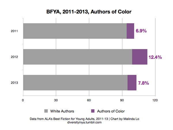 Chart indicating percentage of authors of color compared with white authors in the Best Fiction for Young Adults lists, 2011-13. 2011: 6.9% authors of color; 2012: 12.4% authors of color; 2013: 7.8% authors of color.