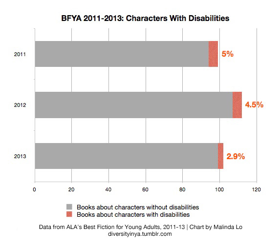 Chart showing percentage of characters with disabilities in BFYA, 2011-13. 2011: 5%. 2012: 4.5%. 2013: 2.9%.