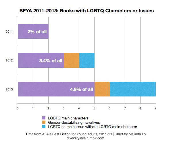 Chart showing percentage of books with LGBTQ characters or issues in BFYA, 2011-13. 2011: 2%, with 2 books with LGBTQ main characters. 2012: 3.4%, with 3 books with LGBTQ main characters, 1 book with gender-destabilizing narrative, and 1 book with LGBTQ as issue. 2013: 4.9%, with 5 books with LGBTQ main characters, 1 book with gender-destabilizing narrative, and 3 books with LGBTQ as issue.